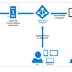 Network Server Setup